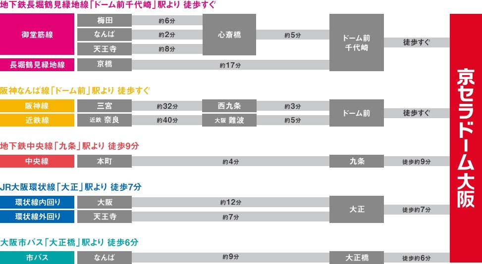 京セラ 路線図2